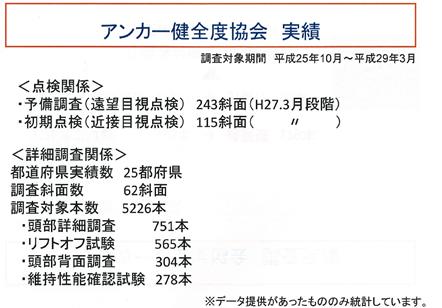 【アンカー健全度協会 調査実績】